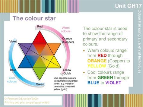 Collor Syari colour presentation