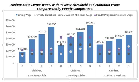 calculate minimum wage mit living wage calculator why higher wages help