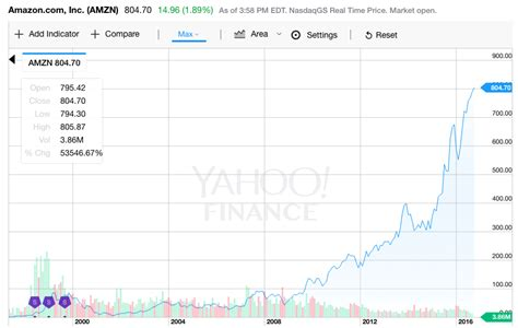 amazon yahoo finance amazon closes at an all time high as it more than doubles