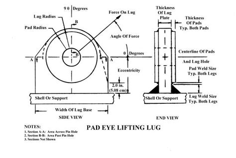 design criteria for lifting lugs program objective