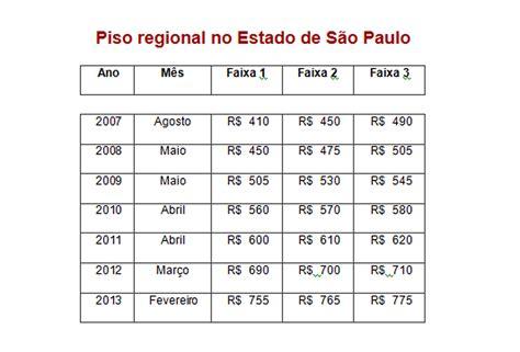 valor dosalario minimo para empregafo domestico em sao paulo2016 dia do trabalho sal 225 rio m 237 nimo paulista beneficia 8