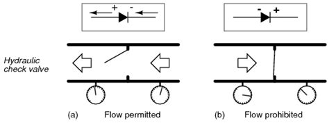 diode power flow direction introduction to diodes and rectifiers diodes and rectifiers electronics textbook