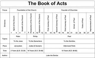 Outline Of The Book Of Acts by Daily Truthbase Acts 1 3 The Church Of Jerusalem