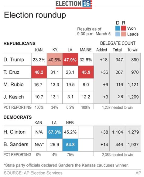 2016 delegate count and primary results the new york times chart presidential delegate count as of march 5 san