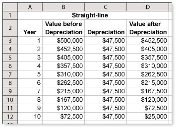 line depreciation method formula exle