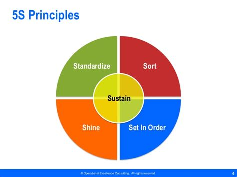 Office 5s Audit Checklist By Operational Excellence Consulting 5s Principles Ppt