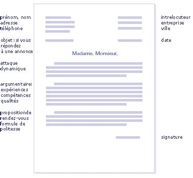 Forme De Pr Sentation D Une Lettre De Motivation letter of application exemple phrase d introduction