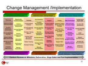 Contract Transition Plan Template by Change Management Tools And Templates