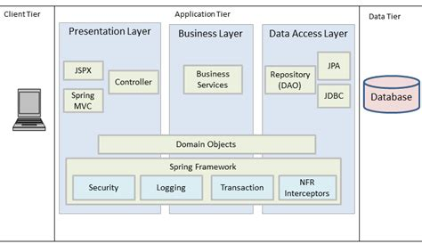 technical architecture diagram soft ware thoughts by enterprise application