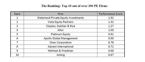 Mba Rankings For Equity by Hec And Dowjones Rank Top Performing Equity