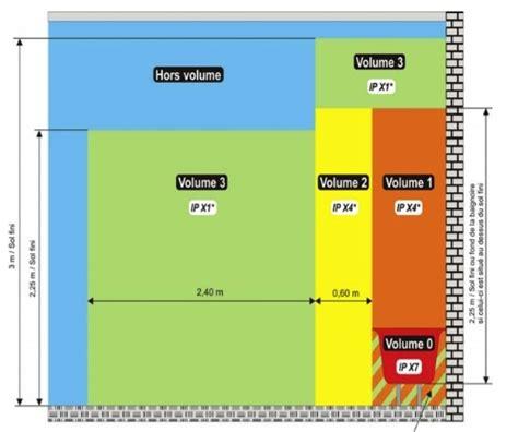 Distance Prise Evier by Norme 233 Lectrique Nf C 15 100 Salle De Bains