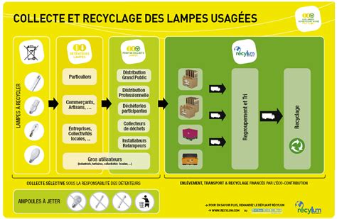 Point De Collecte Recylum 4078 by Les Enjeux 233 Cologiques Des Lfc Les Les Fluocompactes