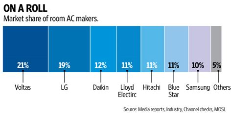 what is the normal room temperature in india ac stocks sizzle as temperature rises livemint