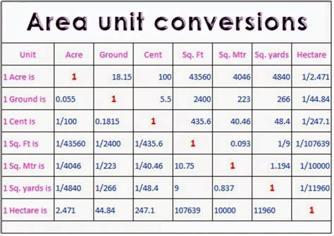 conversion of area 28 conversion of area property size converter