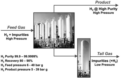 pressure swing adsorption hydrogen hydrogen purification