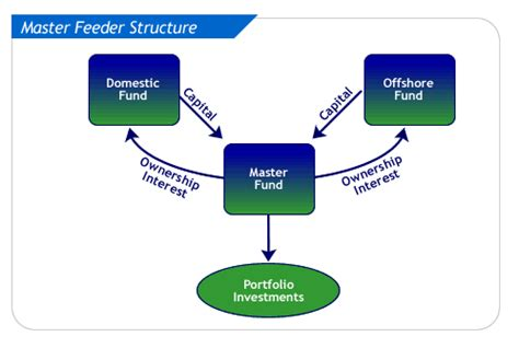 Master Feeder Structure master feeder structure rnd resources inc