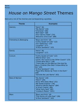 house on mango street themes for each chapter house on mango street summary chapter 1 house plan 2017