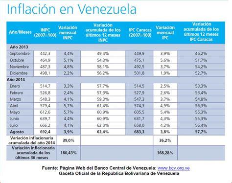 2016 inflacion en venezuela relacion de variables macroeconomicas
