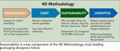 packaging design for the environment reducing costs and quantities 53 best supply chain images on pinterest infographic