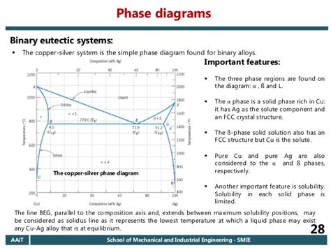 lead silver system phase diagram 2006 e c aait materials i regular chapter 6 introduction