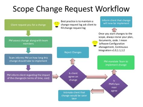 change request workflow project tracking and scope management