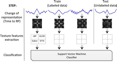 pattern classification ultrasound extracting texture features for time series classification