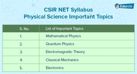 csir exam pattern for engineering sciences csir net physical sciences books study material syllabus