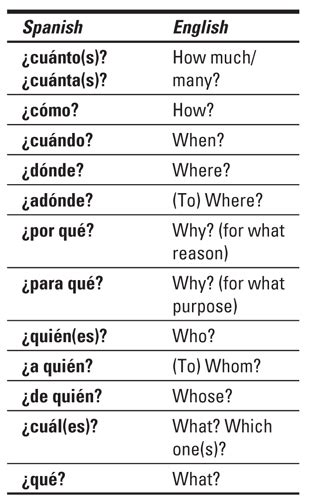 pattern for information question in spanish how to ask questions in spanish dummies