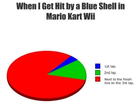 Mario Kart Blue Shell Meme - does anybody actually like the blue shell in mario kart
