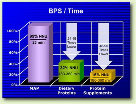 protein 24 hour calculated during health and disease