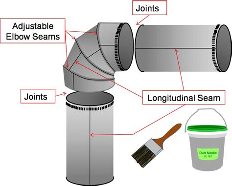 Ducting Ac Polyuretane 1 sealed and insulated metal ducts building america