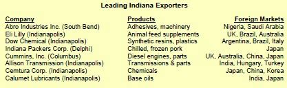 trade creates jobs for indiana business roundtable