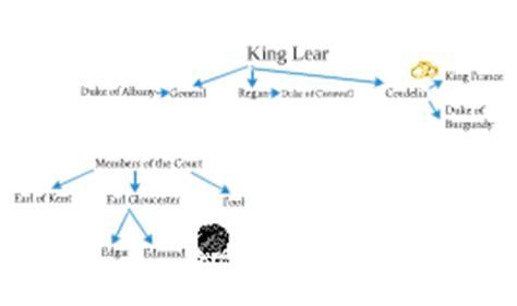 king lear themes family king lear family tree by hannah rosenthal on prezi