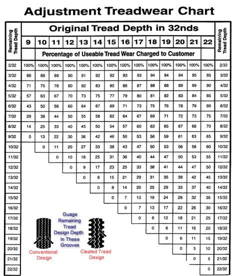 adjustment treadware chart