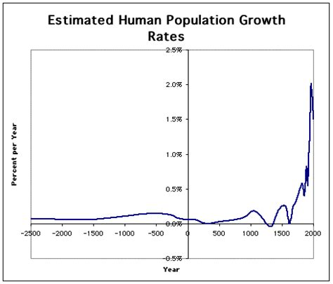history and pattern of human population growth demography yearly population growth rate throughout