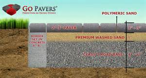 How To Install Pavers Patio How To Install Pavers And Why Paving Stones By Go Pavers