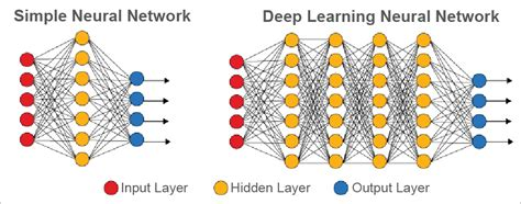 apac augmented pattern classification with neural networks the connect between deep learning and ai open source for you