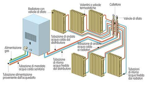 calcolo vaso espansione riscaldamento impianto termoidraulico tipologie di installazione