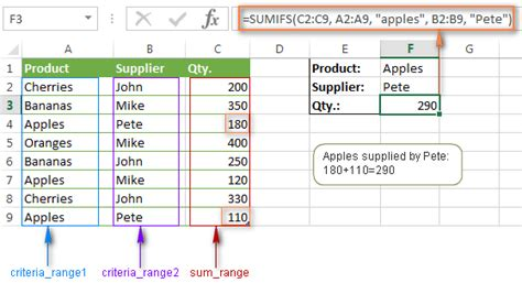Sumif Excel Mba by Excel Sumifs And Sumif With Criteria Formula