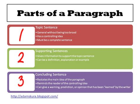 How To Write A Paragraph Essay by Paragraph Writing