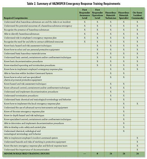Risk Assessment Evaluating Hazwoper Training Requirements Hazmat Emergency Response Plan Template