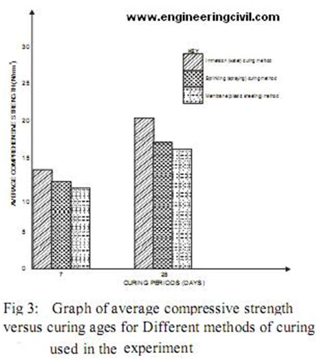 influence of temperature on the strength of concrete classic reprint books effect of different curing methods on the compressive