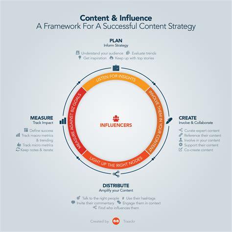 Content Marketing Influencer Strategy Traackr Content Framework Template