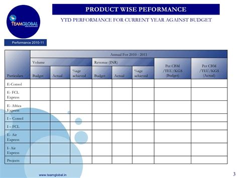 annual review template annual performance review templates 2010 2011