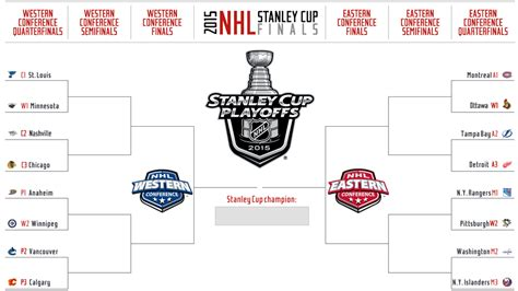 2015 nhl hockey playoff printable brackets 2015 western conference predictions isles talk
