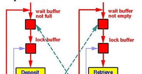 design pattern javarevisited inter thread communication in java using wait notify exle