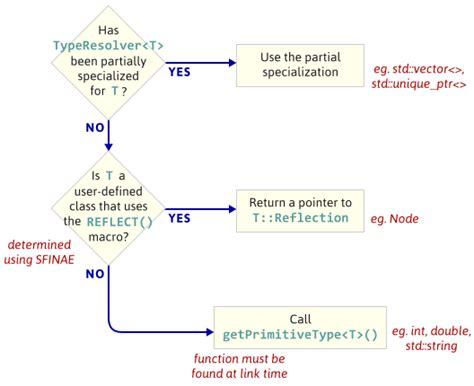 partial template specialization partial template specialization choice image template