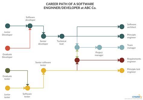 software engineer career path   edit  template  create   diagram creately