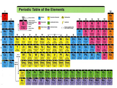 search results for chemical chart search results for periodic table labels calendar 2015