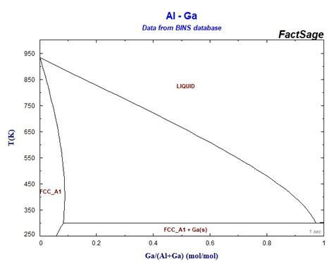 binary sgte alloy phase diagrams